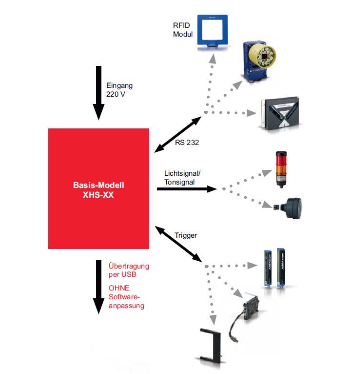 H.G.L. Produktinfo /// MOBILE DATENERFASSUNG